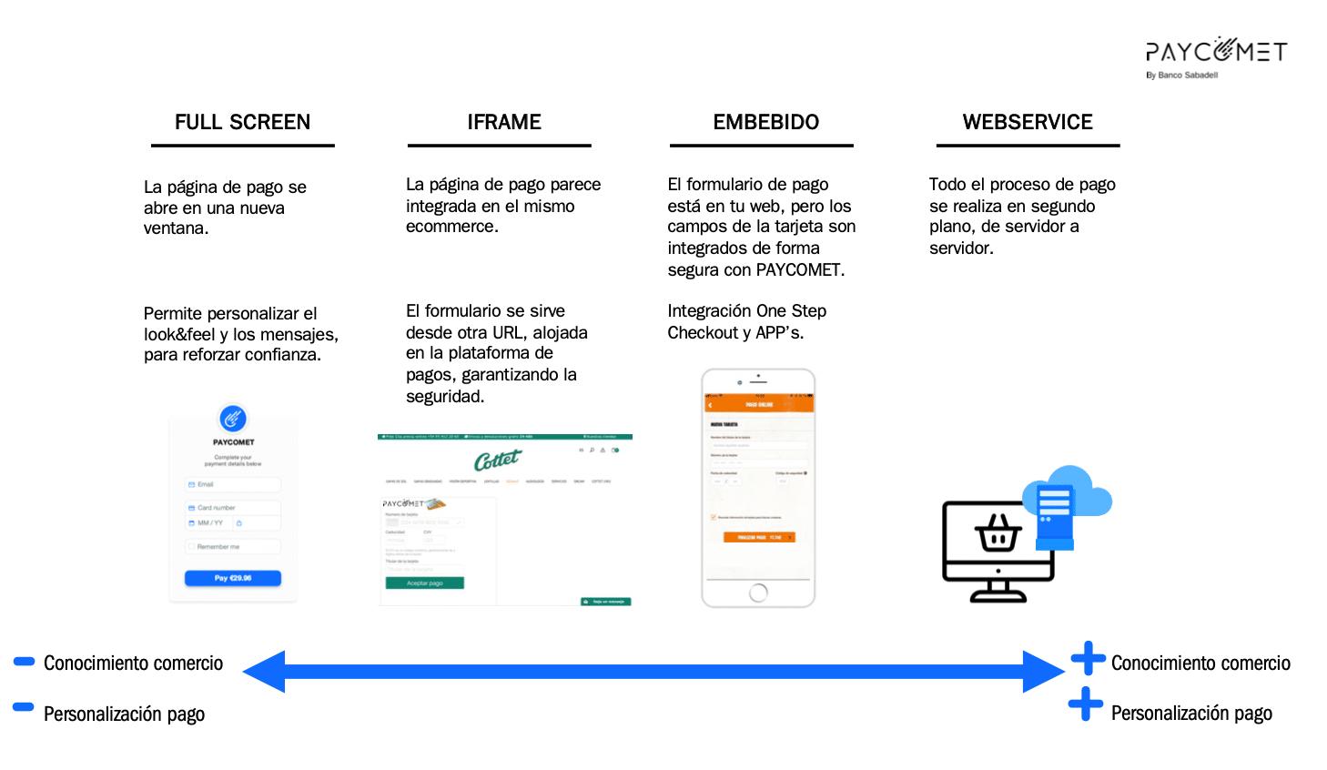 comparativa tipos de integración pasarelas de pago online