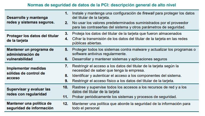 Reglas PSI